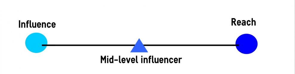 Influence and reach