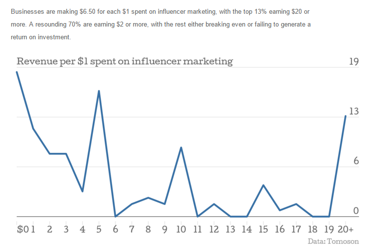 influencer data 1
