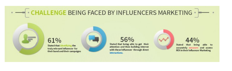 influencer data 3