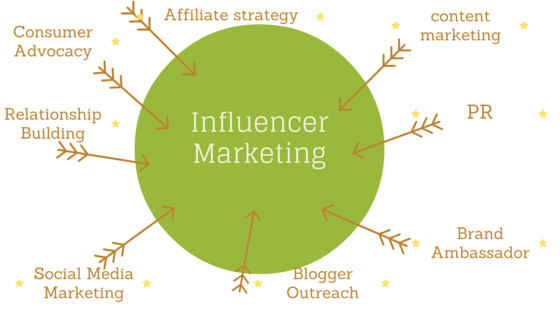 Influencer Marketing Roles