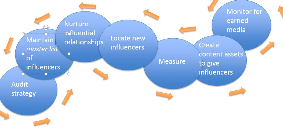 influencer marketing cycle